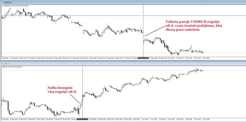 naftos-ir-rublio-koreliacija-pavyzdys