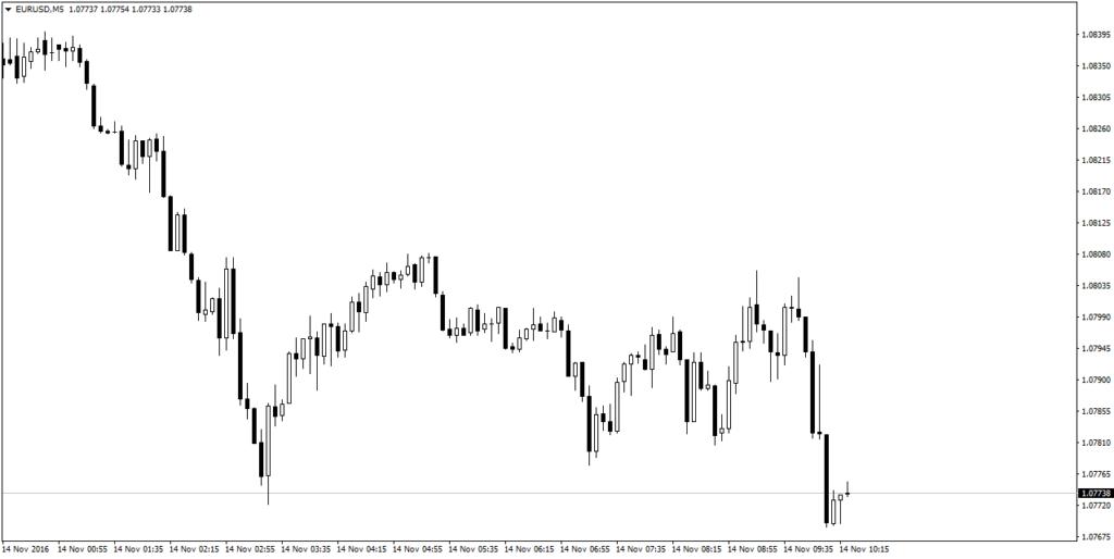 kas-yra-likvidumas-forex-prekyboje-zemi-laiko-intervalai