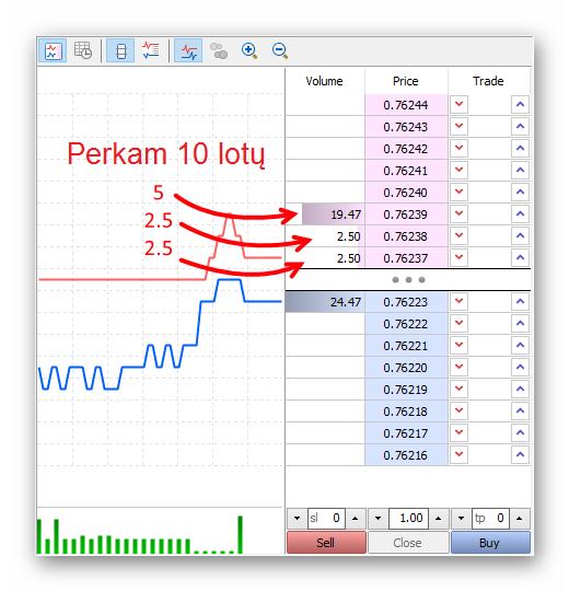 kas-yra-likvidumas-forex-prekyboje-sandoriu-ivykdymas