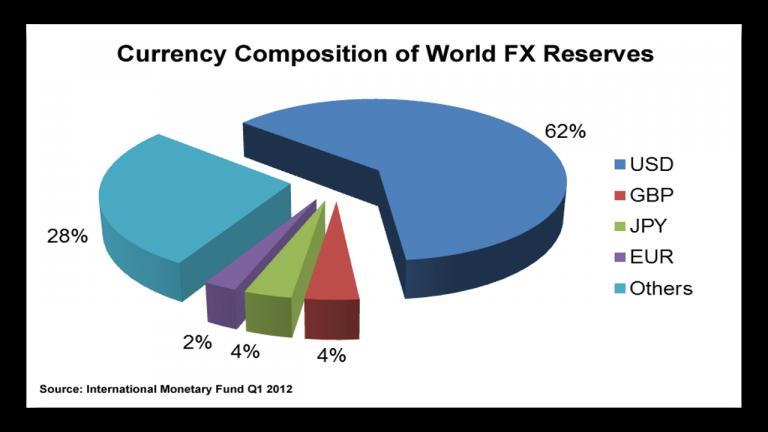 kas-yra-likvidumas-forex-rinkoje-valiutu-paskirstymas