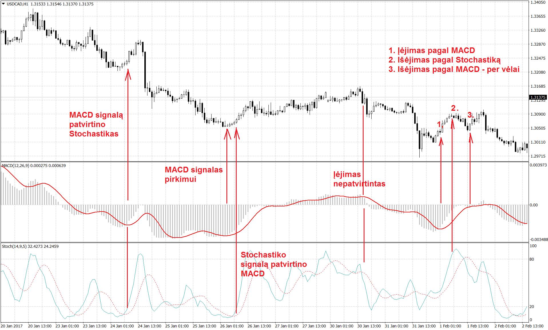 dax 30 signals kaip sukurti savo prekybos signalus
