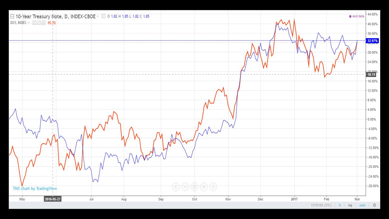 iždo obligacijų prekybos strategijos