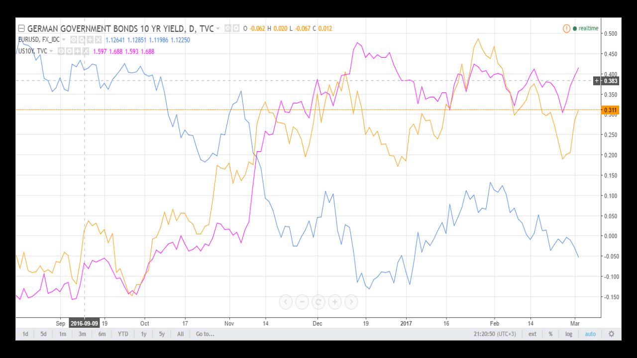 jav iždo obligacijų prekybos strategijos
