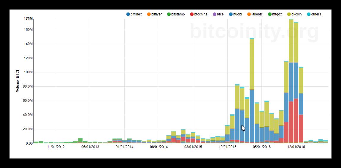 bitcoin rinkos laikrodžio programa)