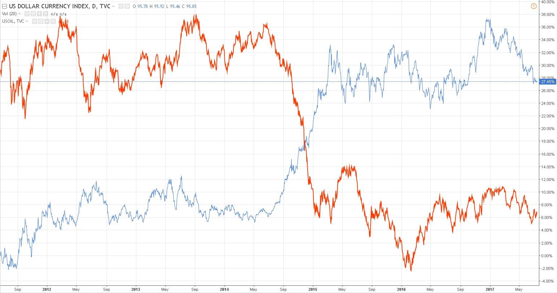 Koreliacija - tai vienas iš būdų dirbti Forex rinkoje