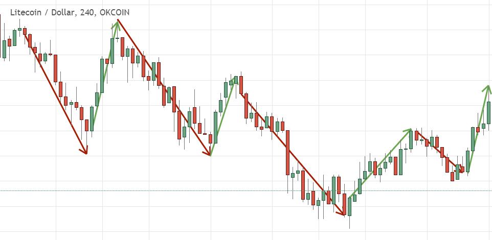 Bitkoin gavybos gtx pelnas. Kaip vertinti pradinių akcijų pasirinkimo sandorius