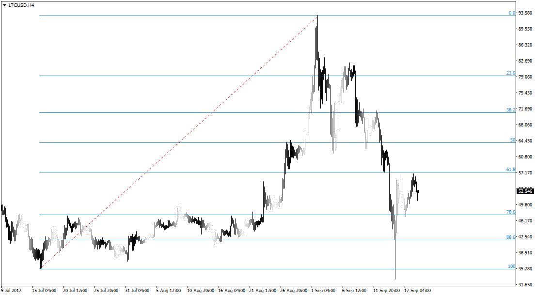 akcijų prekybos diagramos strategijos