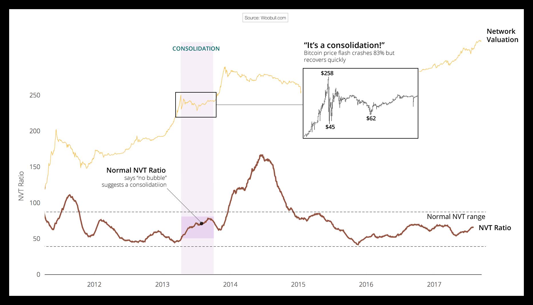 Bitkoinas g Bitkoino kaina metais – ko tikėtis? Ekspertų nuomonės
