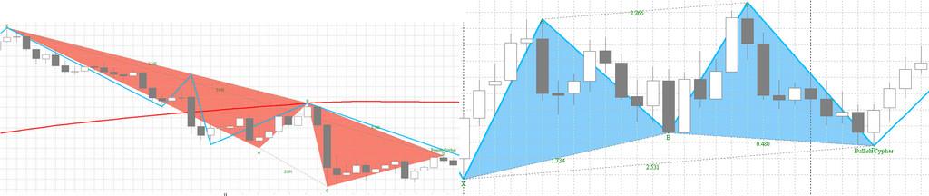 harmonikos modelio prekybos sistema)