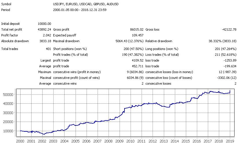vikipedijos akcijų opcionų prekyba