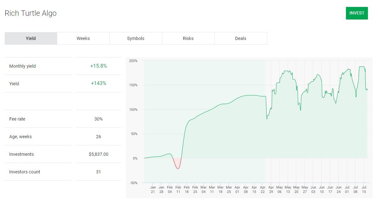 Forex investavimas