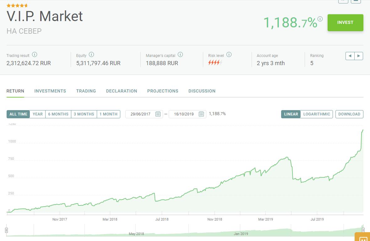 Kaip tapti sėkmingu dvejetainiu prekybininku pelnas lengvas bitkoino - mphoto.lt