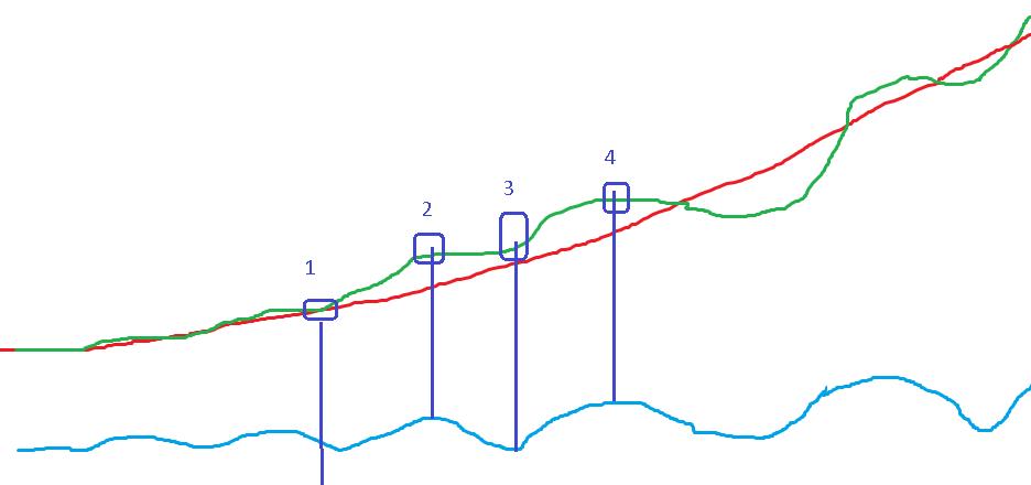 geometrinė prekybos sistema
