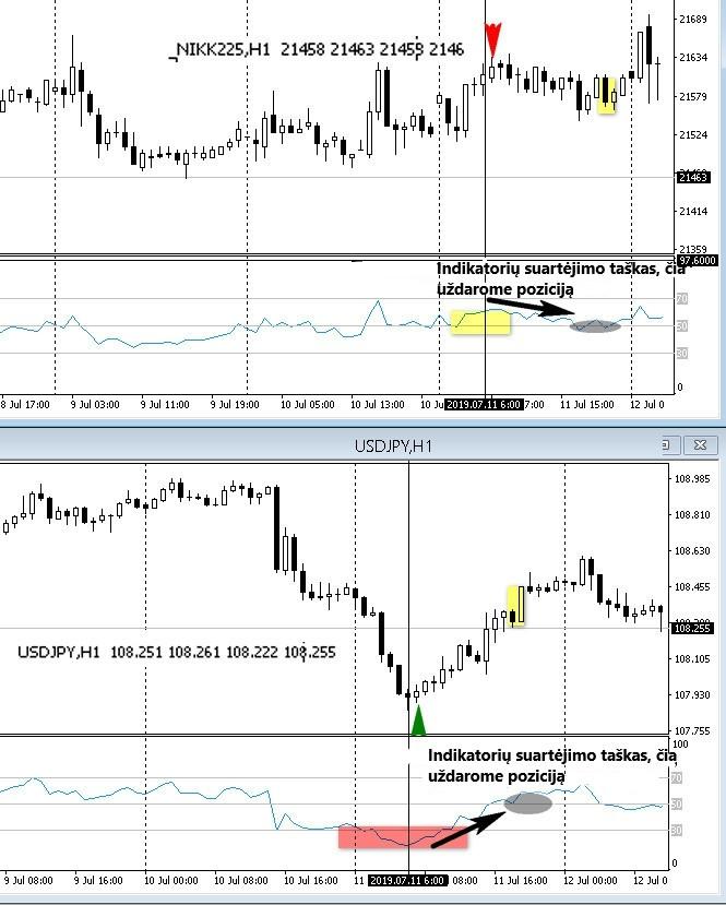prekybos valiutų indeksu strategija