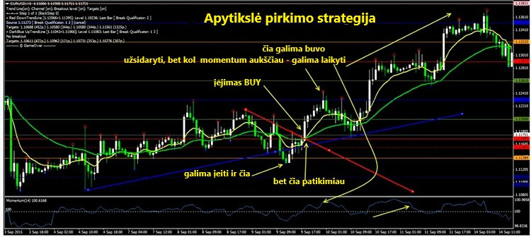 maišyti prekybos strategijas