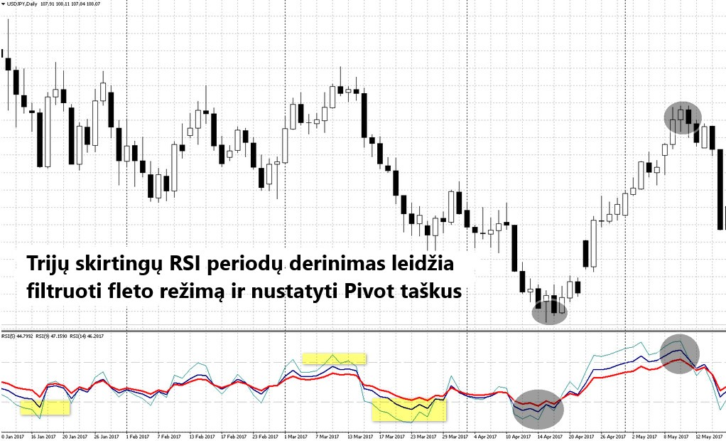 kelių strategijų prekyba naudojant rinkos režimus