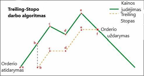 prekybos sistemos stop loss orderis