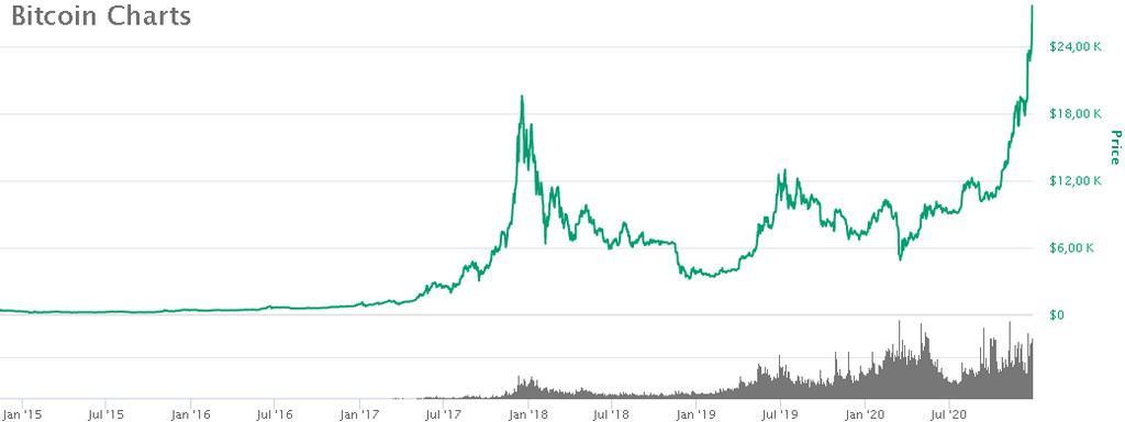 bitcoin  dolerio investicija